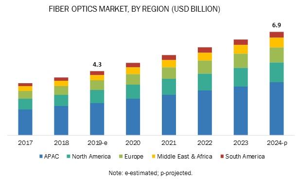 Fiber Optics Market