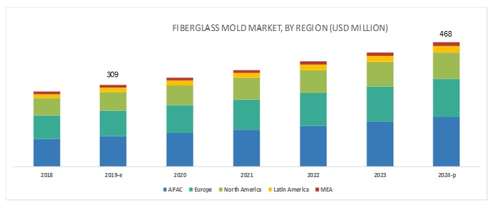 Fiberglass Mold Market by Resin Type, End-Use Industry and Region