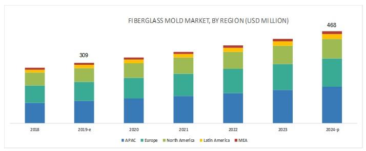 Fiberglass Mold Market