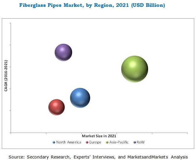 Glassfiber Pipes Market  sc 1 st  MarketsandMarkets & Fiberglass Pipes Market by Type Fiber Application u0026 by Geography ...
