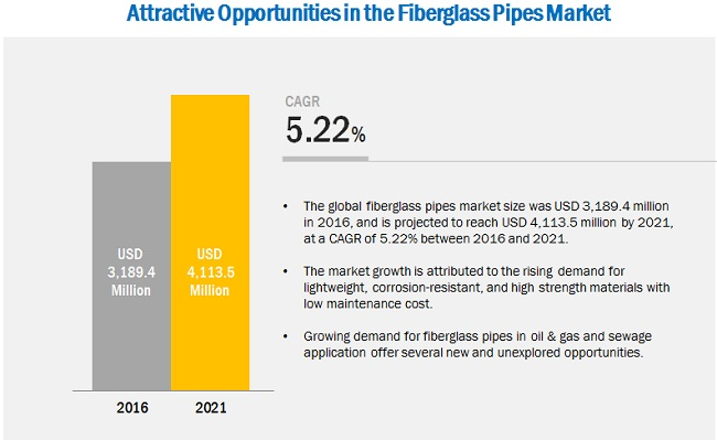 Fiberglass Pipes Market by Type & Fiber - Global Forecast