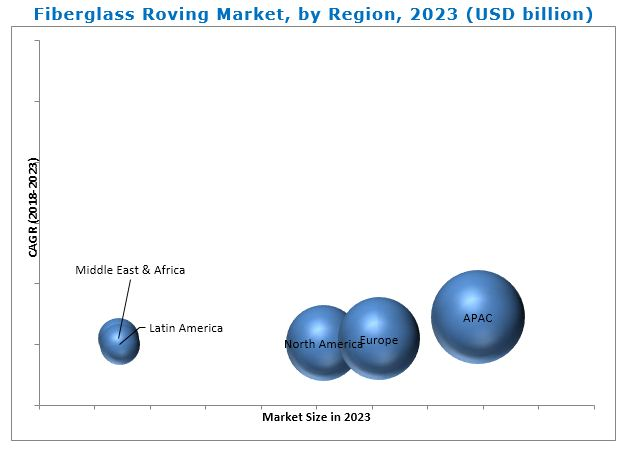 Fiberglass Roving Market