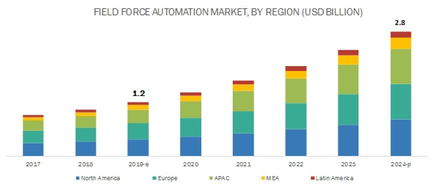 Field Force Automation Market