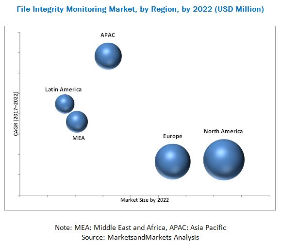 File Integrity Monitoring Market