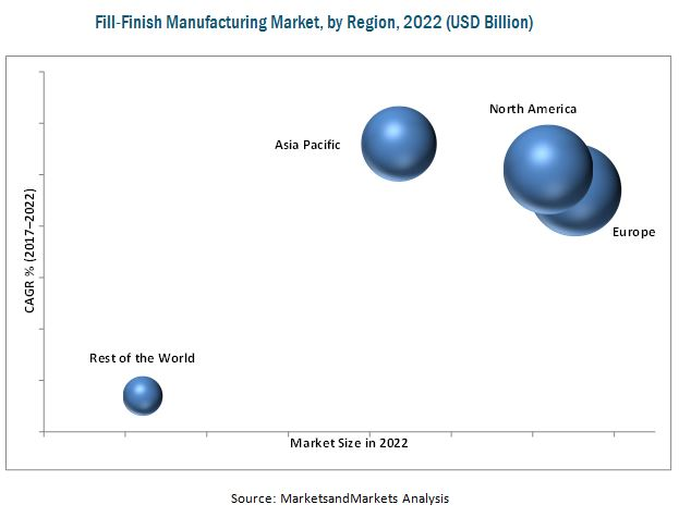 Fill Finish Manufacturing Market