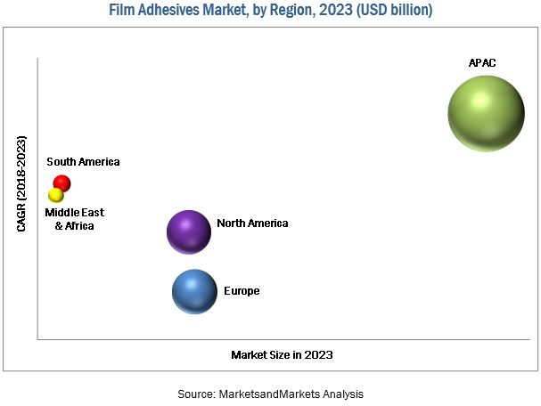 Film Adhesives Market