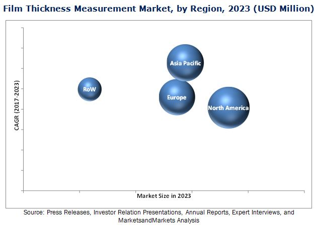 Film Thickness Measurement Market