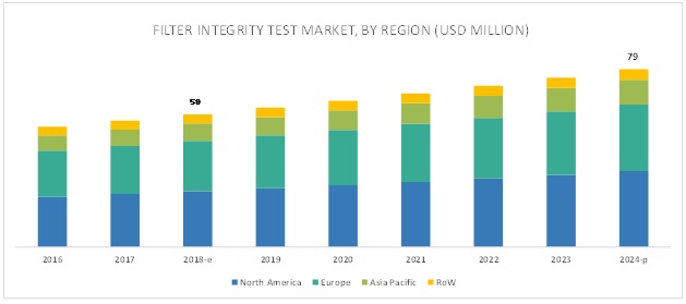 Filter Integrity Test Market