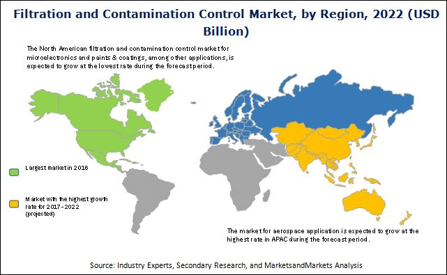 Filtration and Contamination Control Market
