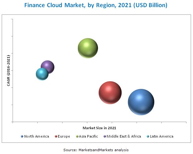 Finance Cloud Market