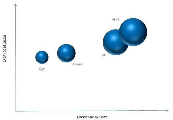FinFET Technology Market