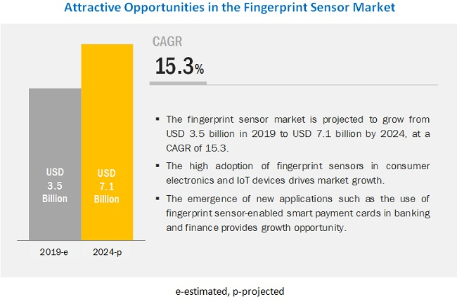 Fingerprint Sensor Market | Size, Trends, Share, Industry Analysis and Market Forecast to 2024 | MarketsandMarkets™