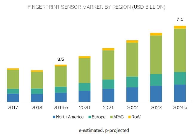 Fingerprint Sensors Market