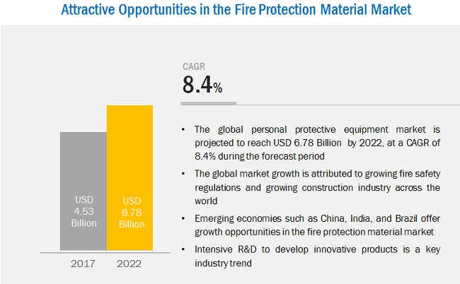 Fire Protection Materials Market for Construction