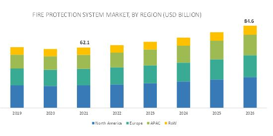Fire Protection System Market  by Region