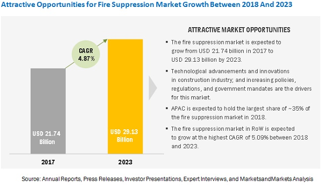 Fire Suppression Market