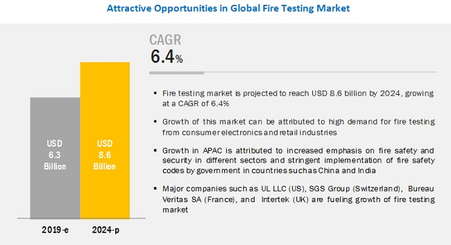 Fire Testing Market