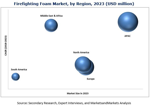 Firefighting Foam Market