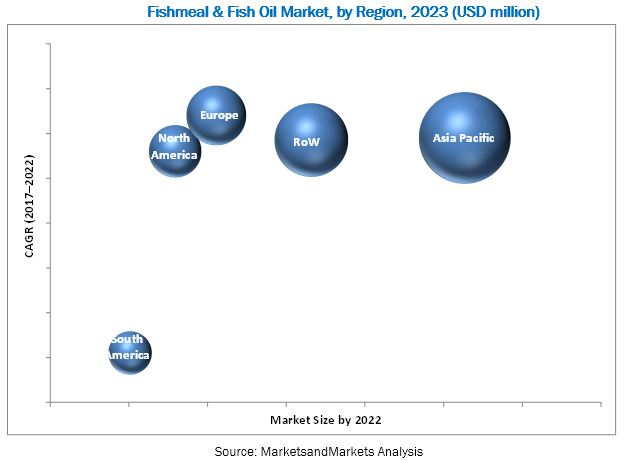 Fishmeal & Fish Oil Market