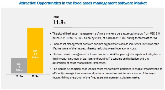 Fixed Asset Management Software Market