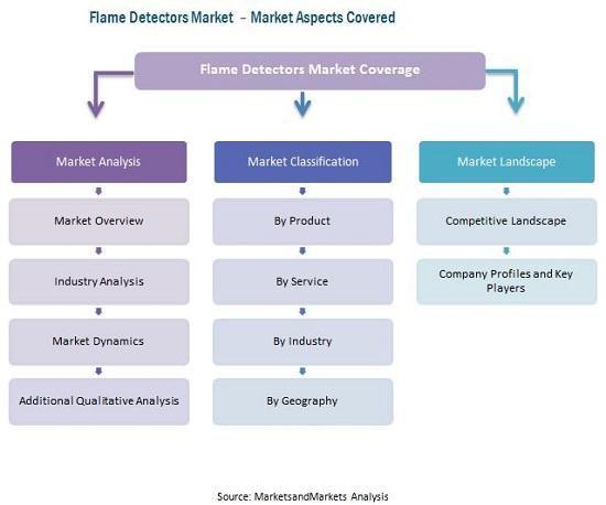 Flame Detectors Market