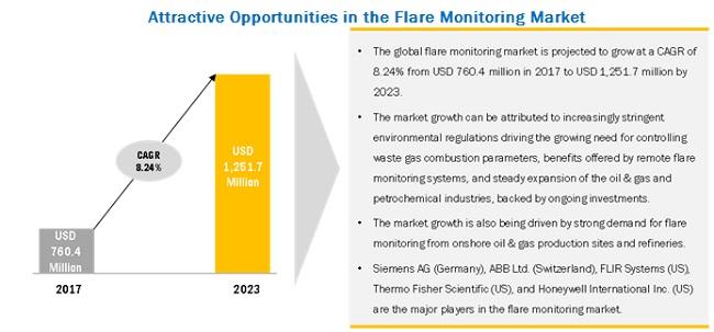 Flare Monitoring Market