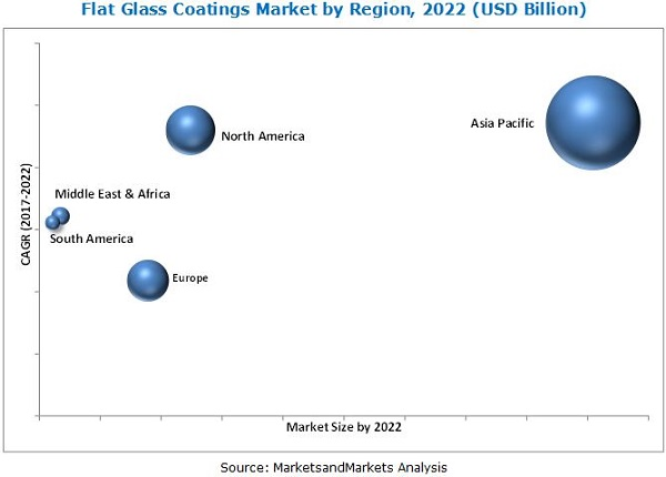 Flat Glass Coatings Market