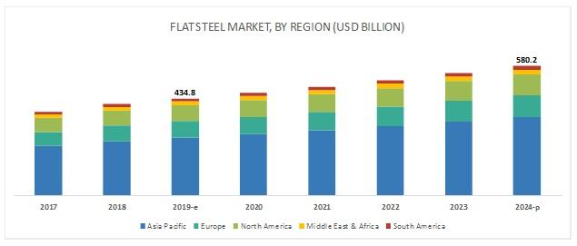 Flat Steel Market