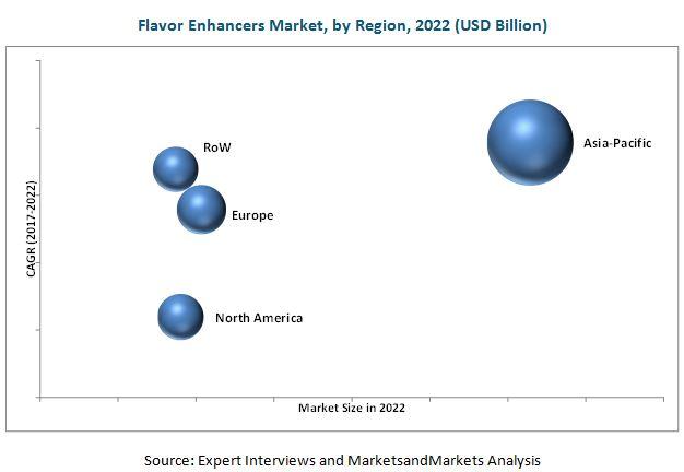 Flavor Enhancers Market