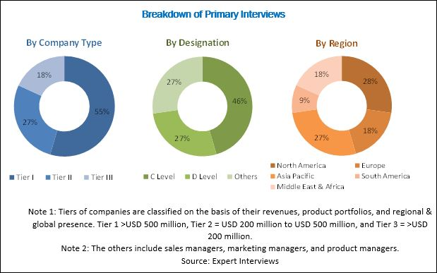 Flavors & Fragrances Market Analysis | Recent Market Developments