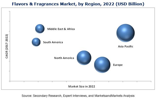 Flavors & Fragrances Market