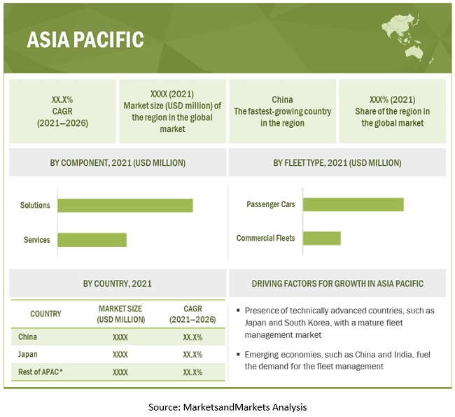 Adaptive Learning Market by Region