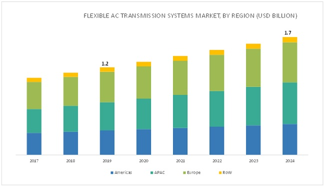 Flexible AC Transmission Systems (FACTS) Market