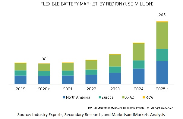 Flexible Battery Market by Region