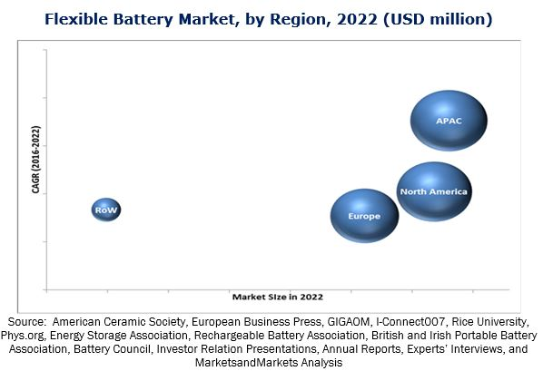 Flexible Battery Market