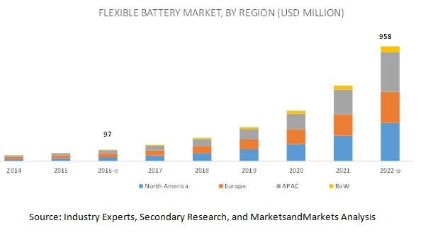 Flexible Battery Market