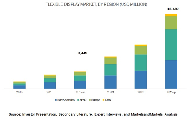 Flexible Display Market
