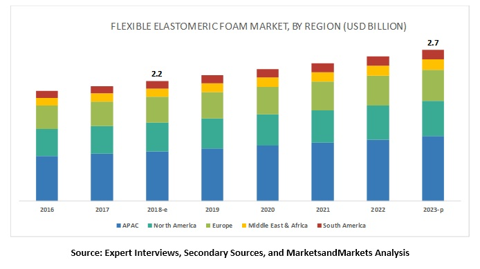 Flexible Elastomeric Foam Market
