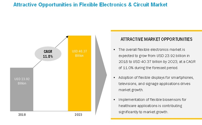 Flexible Electronics & Circuit Market