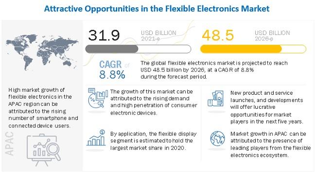 Flexible Electronics & Circuit Market