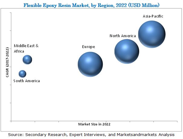 Flexible Epoxy Resin Market : Global Forecast to 2022 by