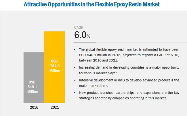 Flexible Epoxy Resin Market