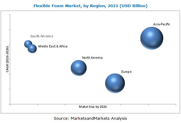 Flexible Foam Market