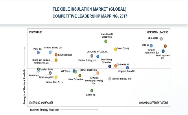 Flexible Insulation Market