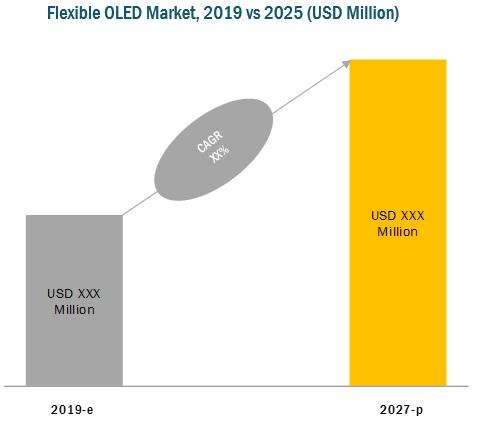 Flexible OLED Market