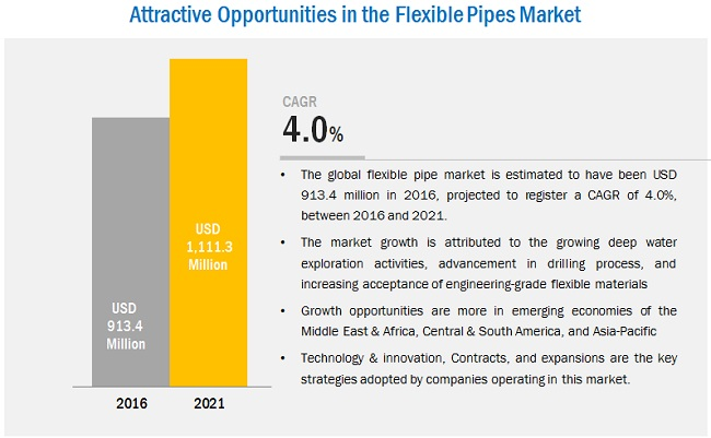 Flexible Pipes Market