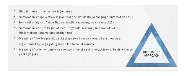Flexible Plastic Packaging Market Size Estimation