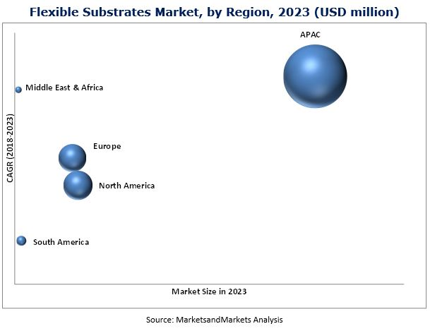 Flexible Substrates Market