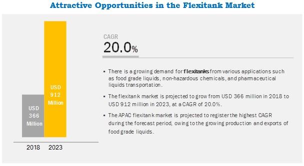 Flexitank Market