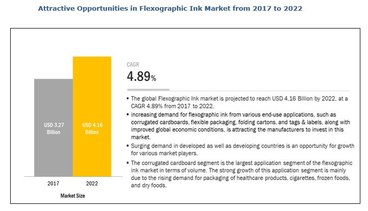 Flexographic Ink  Market
